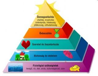 maslow_piramis házzal